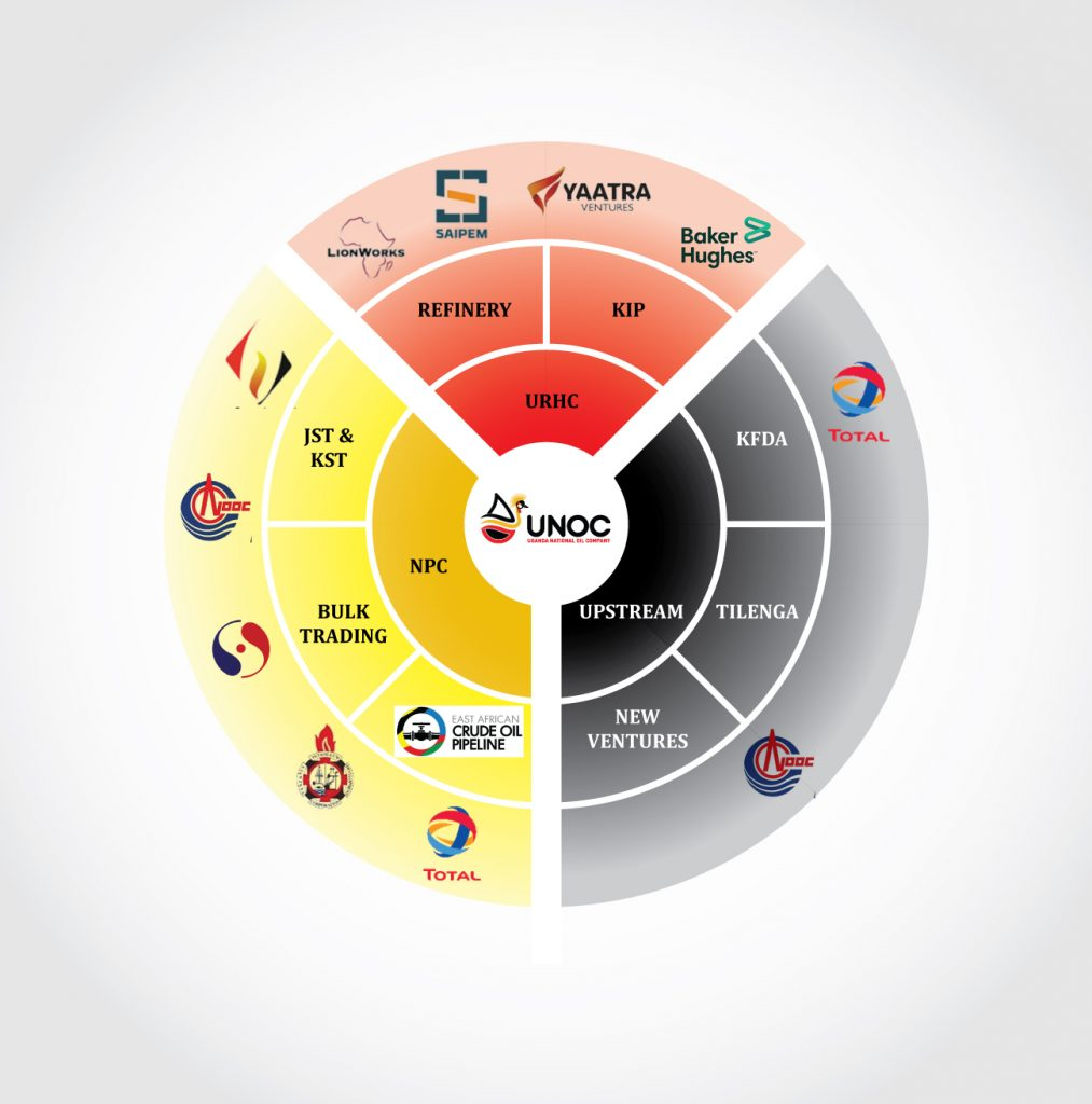 Partners-Wheel-design - UNOC